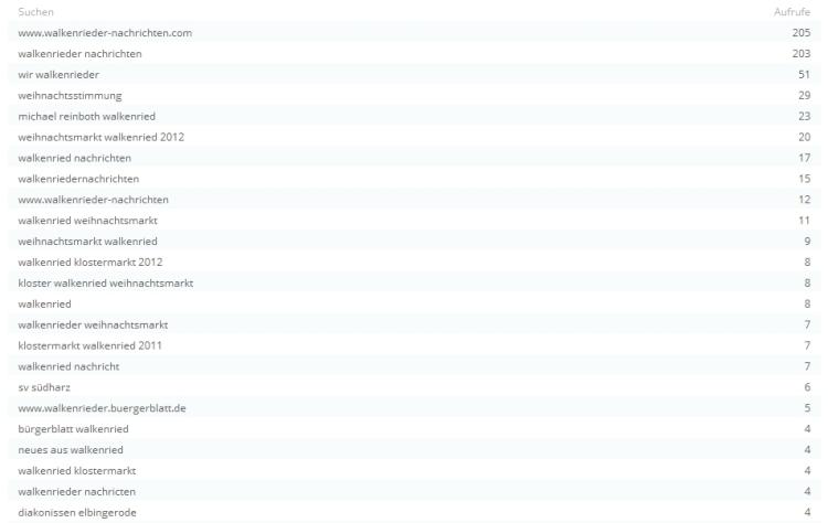 Suchmaschinenergebnisse 2012