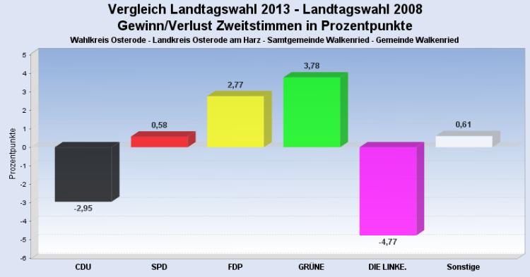 (Quelle: Kommunale Datenverarbeitungszentrale Südniedersachsen)