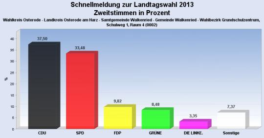 Zweitstimmen-Wahlbezirk02