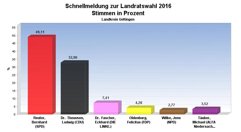 landratswahl-18-50