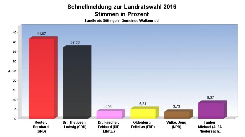 landratswahl-walkenried