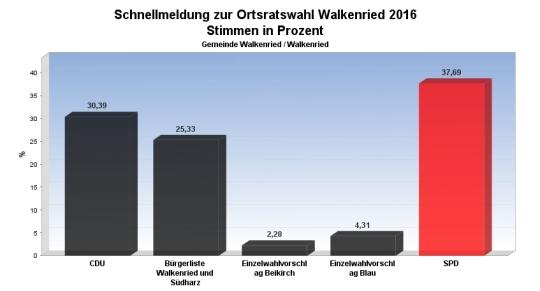 ortschaftsrat-walkenried