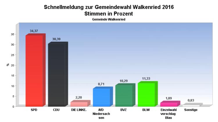 walkenried-gemeinderat
